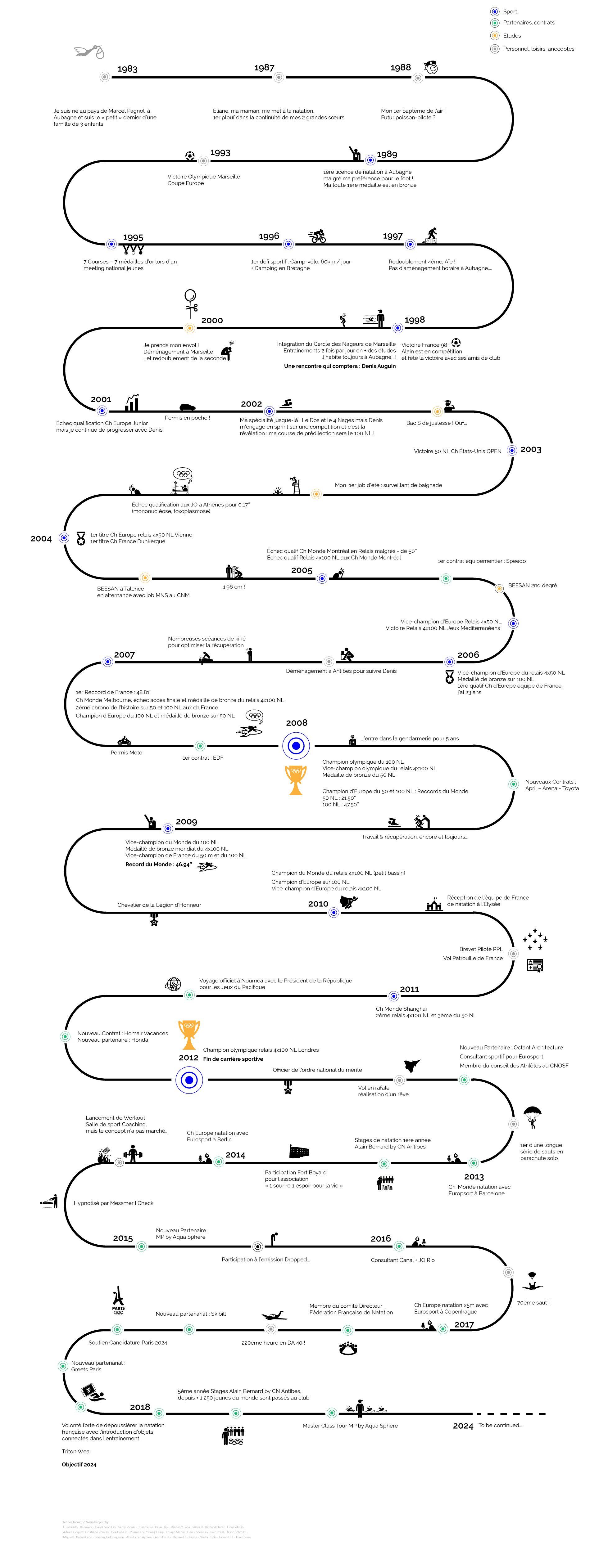 Timeline-Alain-Bernard
